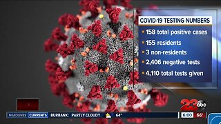 Kern County Public Health Updates COVID-19 Cases - 155 residents 3 nonresidents