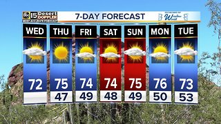 Perfect weather! Temperatures range from 40s to 70s through weekend