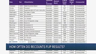 In-Depth: How often do recounts flip results?