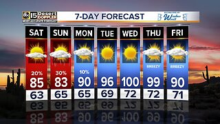 Weather warming back up over the weekend