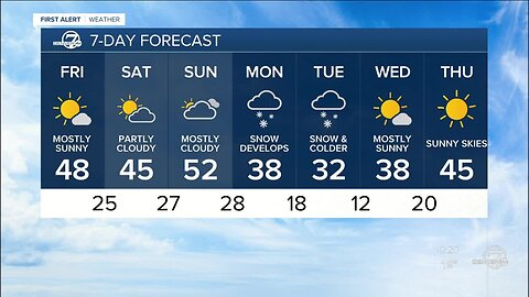 Some milder days on the way for the Front Range