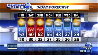Quiet weather across Colorado through the weekend