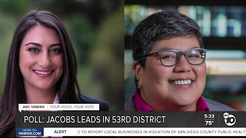 Poll: Jacobs leads in 53rd Congressional District