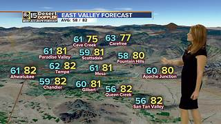 FORECAST: Temperatures dip to 80s this week - Video