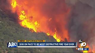 California's 2018 fire season outpacing most destructive year on record - Video