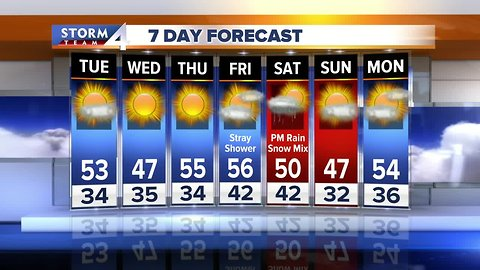 Windy, sunny and chilly Tuesday