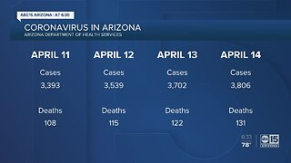 Analyzing data surrounding coronavirus reported cases