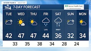 Sunshine boosts temperatures for Tuesday