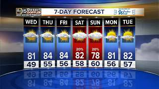 Warm weather continues through the end of the week