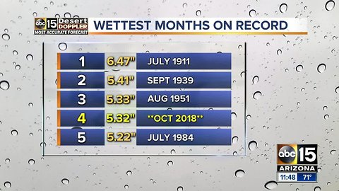 Phoenix nearing record for rainiest month in history
