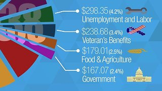 How Do Your Tax Dollars Get Spent?