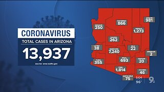 13,937 confirmed coronavirus cases reported in Arizona