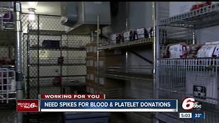 American Red Cross in desperate need of blood and platelet donations - Video