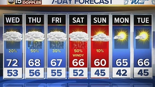 Rain chances expected over the next several days in Valley - Video