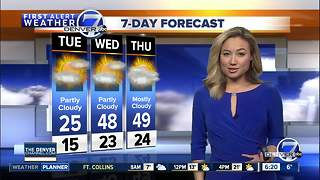 Very cold Tuesday in Denver, with highs only in the 20s. Mountain snow tapers off.