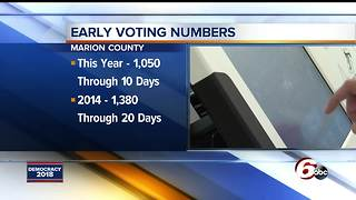 Early voting numbers up for May primary election - Video
