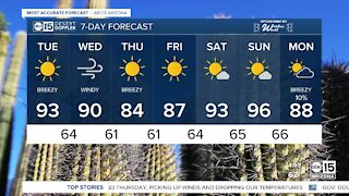 Warm, breezy Tuesday in store