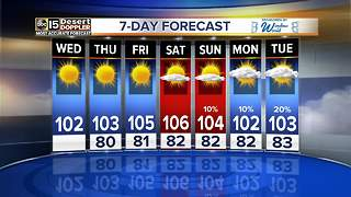 Storm chances return toward the end of the weekend - Video