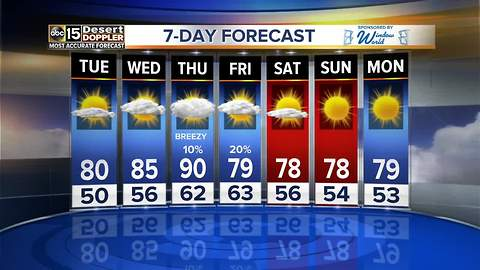 A Warm up is in the forecast, with a possible 90 degree temp later this week