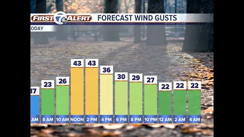 Breezy and mild Tuesday