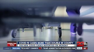 COVID-19 cases more than double in Kern County on Monday