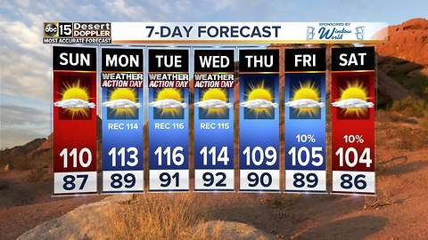 Excessive heat returns to the Valley