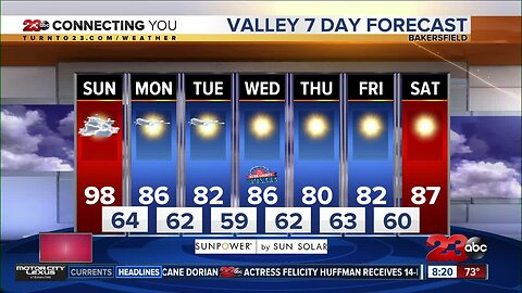 Above average conditions Sunday ahead of major cool down