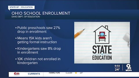 Fewer Ohio children enrolled in preschool