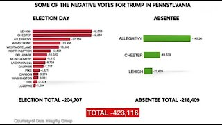 Data Scientists Discover Over 432K Votes Removed From Trump in 15 PENN Counties!