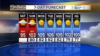 Double digit temperatures as we kick off the weekend - Video
