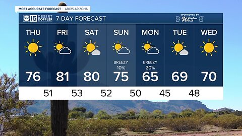 FORECAST: Breezy again today as temperatures begin to climb