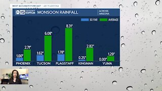Monsoon 2020 officially ends Wednesday