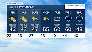 Friday is sunny with highs back in the 40s
