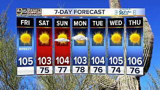 FORECAST: Extreme heat eases up