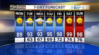Slight chance for rain coming up this work week - Video