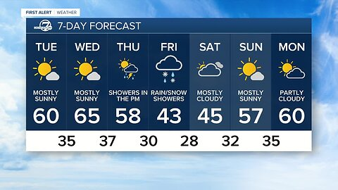 Mostly sunny skies in Denver for much of this week, with snow and rain in the mountains