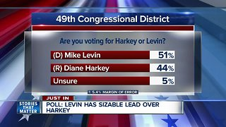Poll shows Levin with lead over Harkey as election draws near - Video