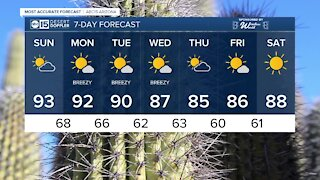 FORECAST: Sunday is bringing the heat with calmer breezes