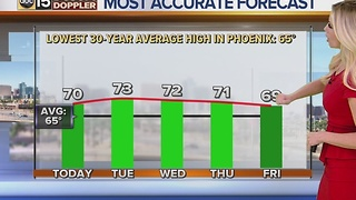 Slight warming trend in the Valley