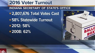 Indiana 2016 voter turnout - Video