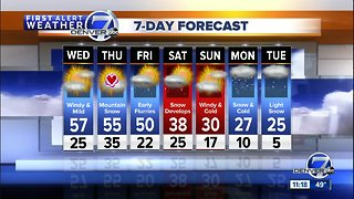 Warm and windy across Colorado today, cold coming for the weekend