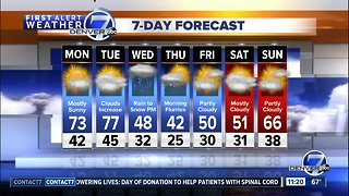 Summer-like weather in Denver to start the week