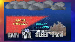 How does sleet, freezing rain, snow and ice form? - Video