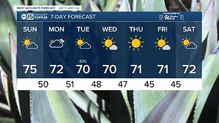 Foreceast: Temperatures warming up slightly for your Sunday