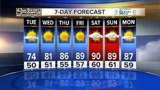Valley temps expected to warm up throughout the week - Video