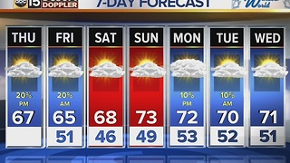 Chances for showers back in the forecast before the weekend - Video