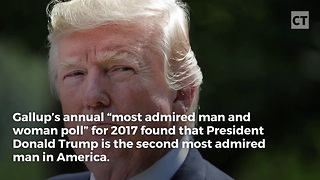 "Trump Takes 2nd in ""Most Admired Man"" Poll - Video"