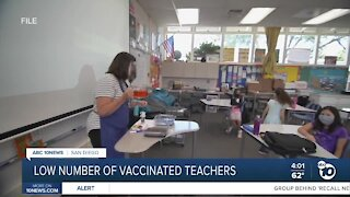 Low number of teachers vaccinated