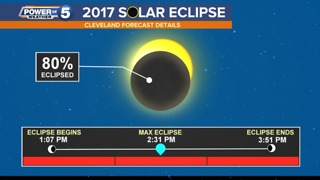 Will we see the eclipse in Northeast Ohio? Here's what you need to know - Video
