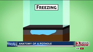SCIENCE OF POTHOLES